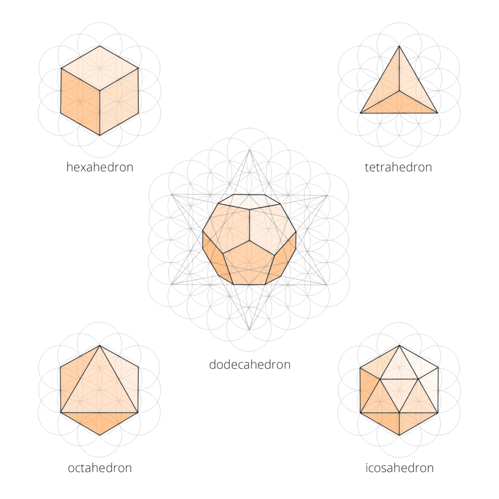 Five Platonic solids: hexahedron, tetrahedron, octahedron, icosahedron, and dodecahedron